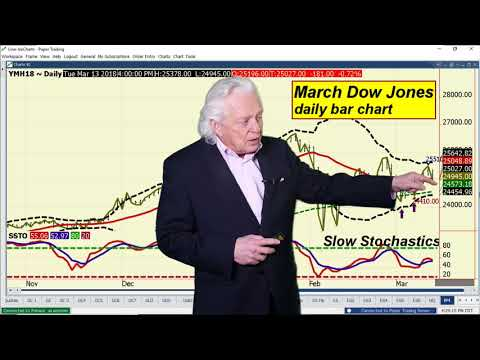 Ira Epstein's End of the Day Financial Video 3 13 2018