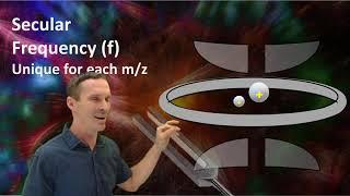 Quadrupole Ion Trap Mass Spectrometer