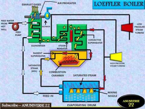 ANUNIVERSE 22 - LOEFFLER BOILER WORKING - YouTube