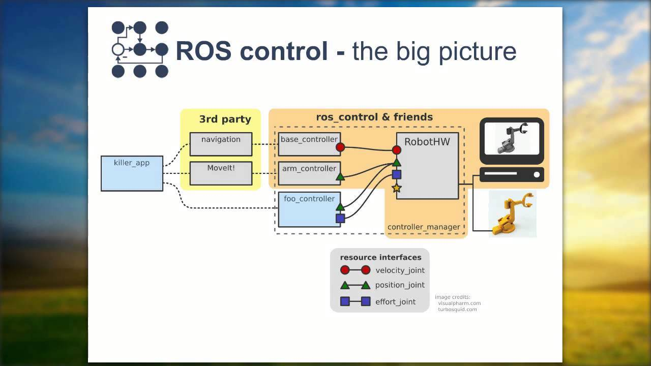 Blog — ROS-Industrial