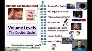 Physics Lesson - Volume Levels (The Decibel Scale)
