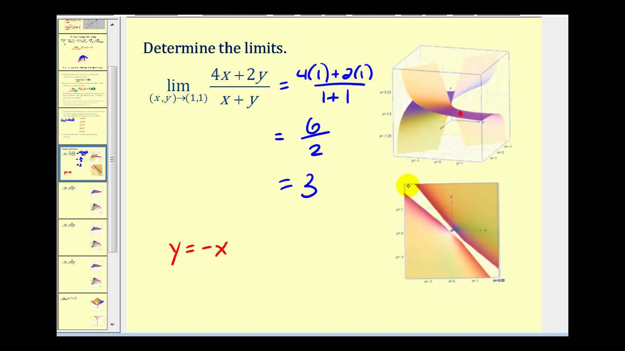 Limits of Functions of Two Variables