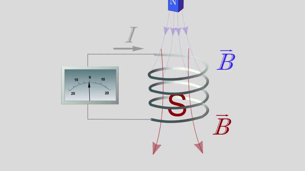 Правило Ленца. Физика 11 класс