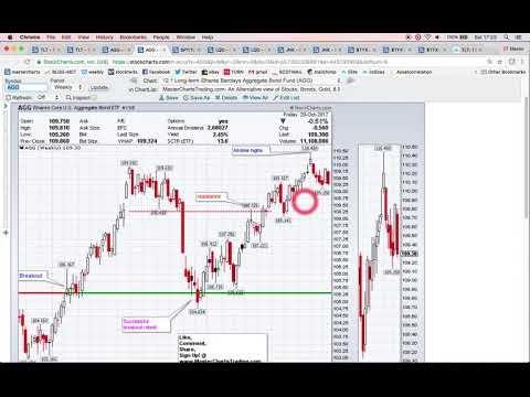 Stock Market Recap   October 20, 2017   MasterChartsTrading com