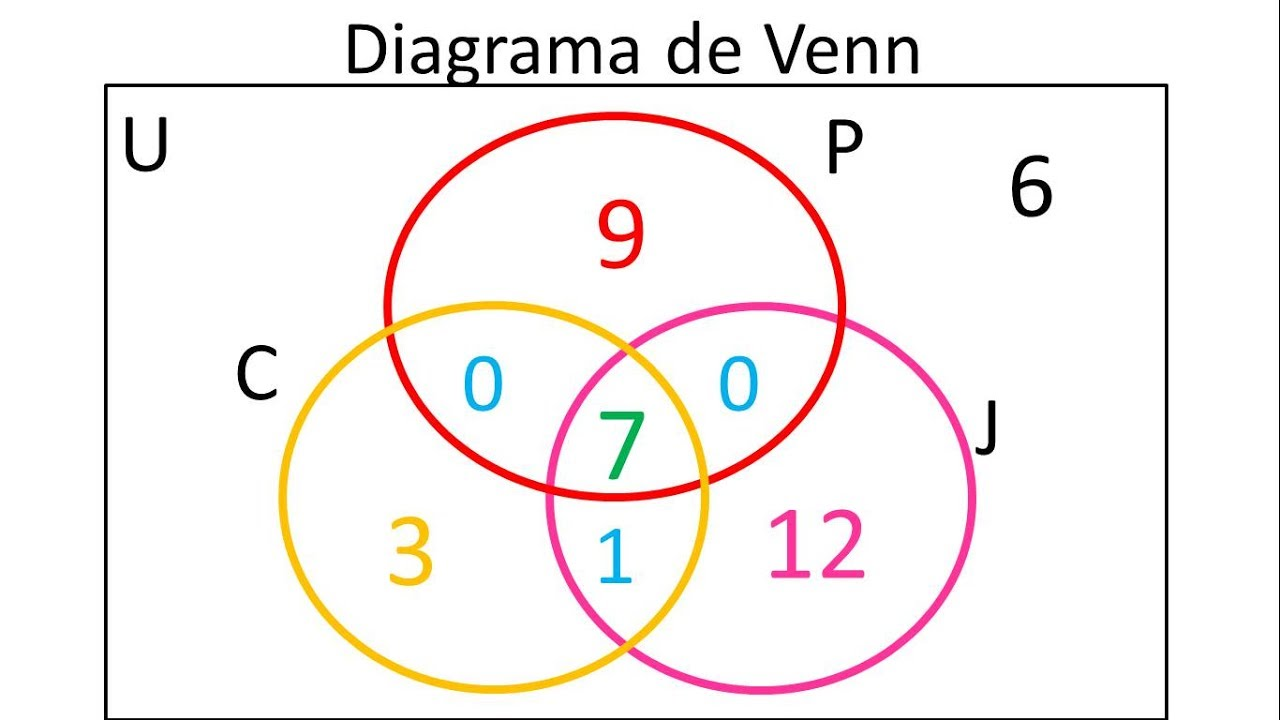 diagrama de venn para 3 conjuntos ejemplo 1 [ 1280 x 720 Pixel ]