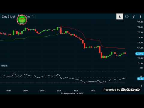 ZINC LIVE TRADING COMMODITY PART 8 TAMIL SPEECH WITH FUTURE TRENDS TAMIL