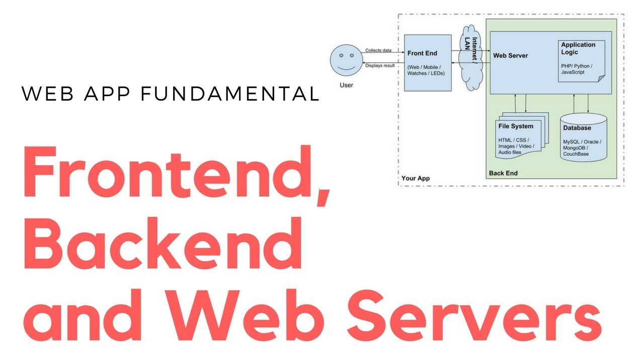 hight resolution of app architecture understanding frontend backend and web servers