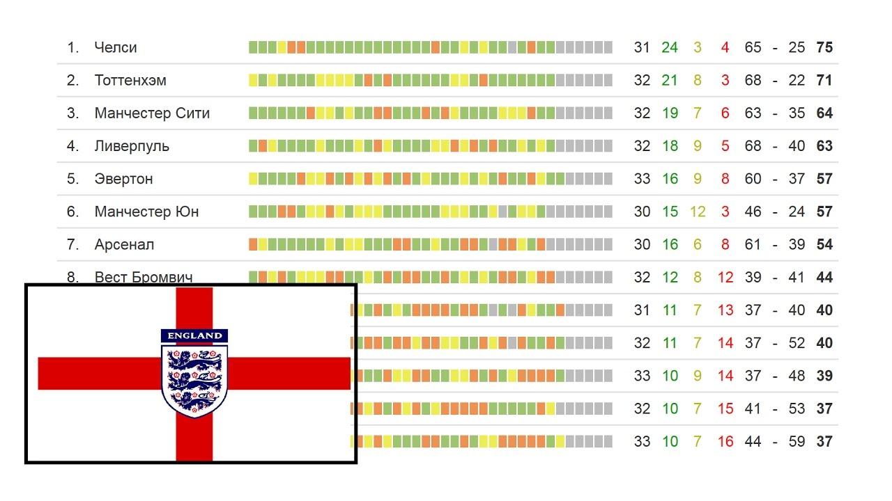 Английский чемпионат по футболу таблица