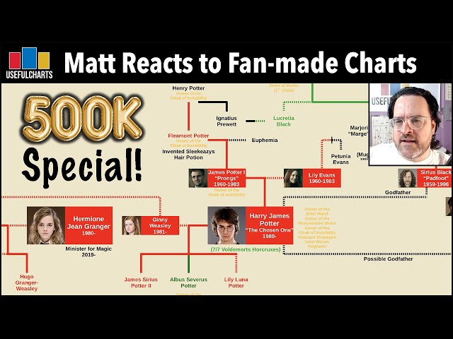 500k Special | Matt Reacts to Fan-made Charts
