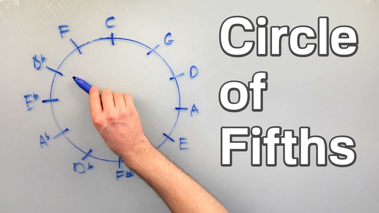 picture relating to Printable Circle of Fifths Wheel referred to as The Circle of Fifths - How toward Genuinely Hire It