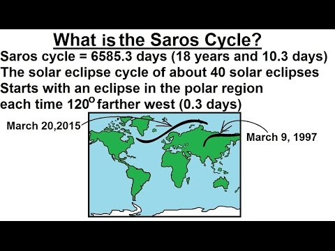 Astronomy - Ch. 3: Motion of the Moon (7 of 12) What is the Saros Cycle?