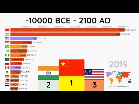 Top 15 Most Populated Countries (10000 BCE - 2100 AD)