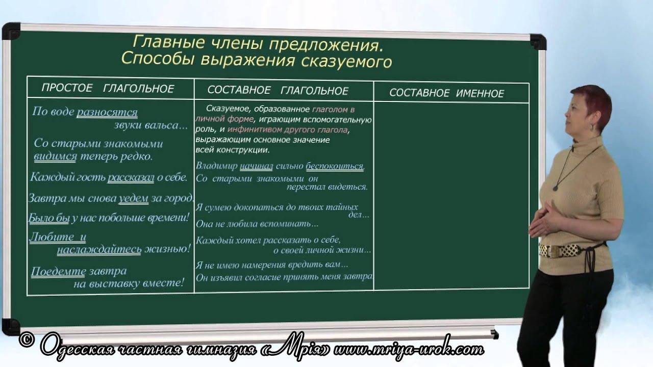 vidi-chlenov-predlozheniy-s-primerami