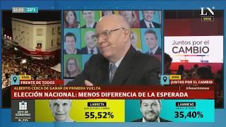 Ganó Alberto: El análisis de LA NACION - Fernández 47% Macri 41% - Elecciones 2019 resultado