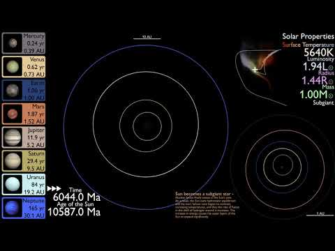 History And Future Of The Solar System