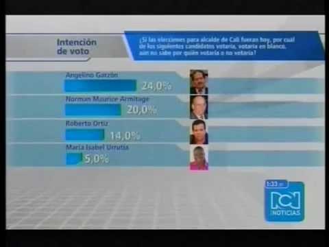 Encuesta de RCN TV para la Alcaldía de Cali y reacción de los candidatos