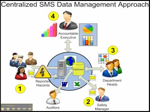 3 Centralized Data Management Aviation Safety