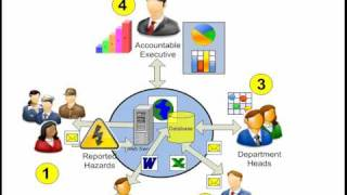 #3 Centralized Data Management - Aviation Safety Management System Software by SMS Pro, April-2010