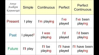 Объяснение всех времён в английском языке за 11 минут с примерами на АНГЛИЙСКОМ