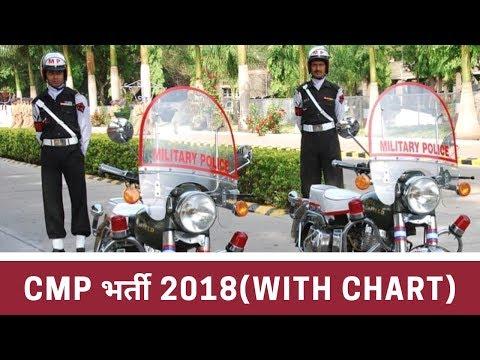 CMP भर्ती सेना पुलिस में भर्ती 2018 बंगलोर में भर्ती।