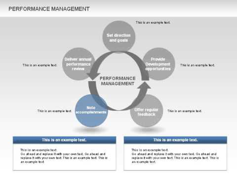 Performance Management Cycle Diagrams  YouTube