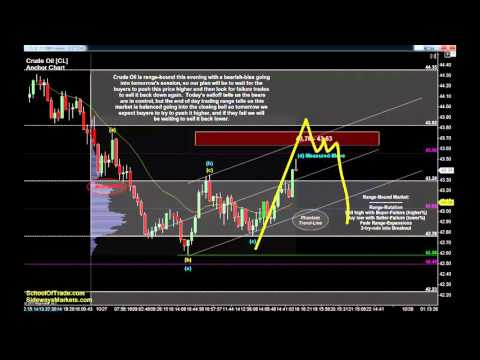 5 Ways to Trade FOMC | Crude Oil, Gold, E-mini & Euro Futures 10/27/15