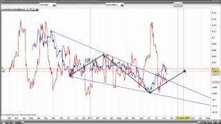 Analisi dei mercati del 13 novembre
