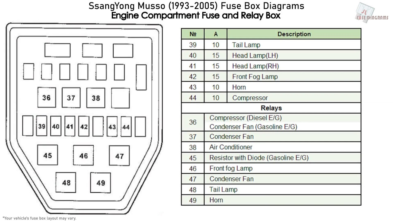 2005 expedition fuse box diagram ssangyong musso  1993 2005  fuse box diagrams youtube  ssangyong musso  1993 2005  fuse box