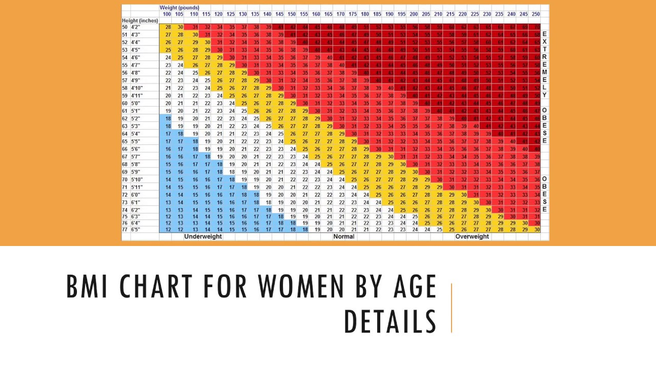 Bmi chart for women by age details youtube