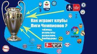Как играют участники Лиги Чемпионов чемпионат Испании чемпионат Италии Результаты таблицы