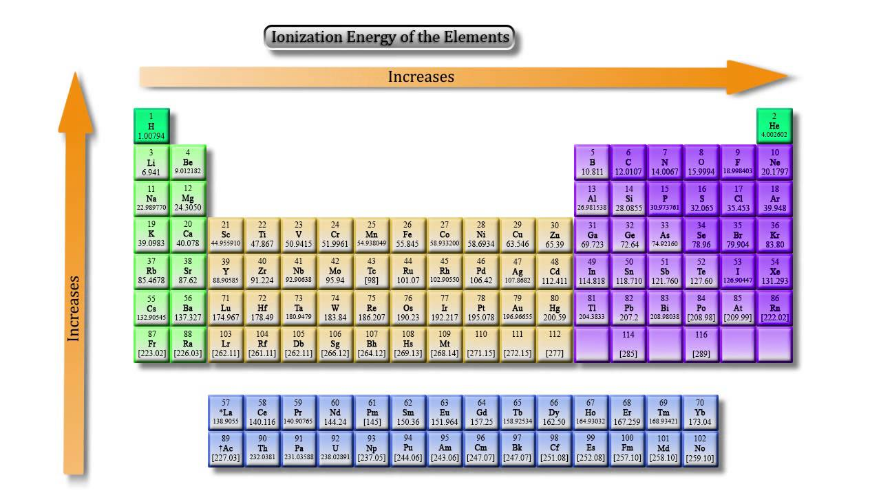 Ionization energy youtube ionization energy gamestrikefo Choice Image