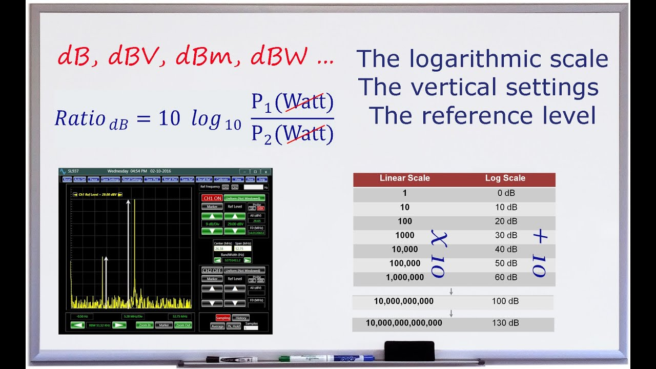 Spectrumyzer Basics
