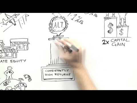 Alternative Investments Explained