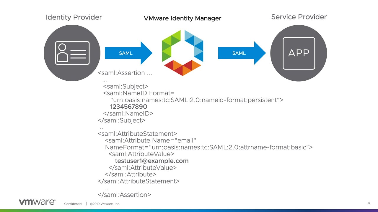 SAML Attributes Support in VMware Identity Manager 19 03 | Cindy