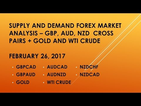 Supply and Demand Top Down Analysis for the GBP AUD NZD + GOLD and WTI CRUDE Pairs (2017 02 26)