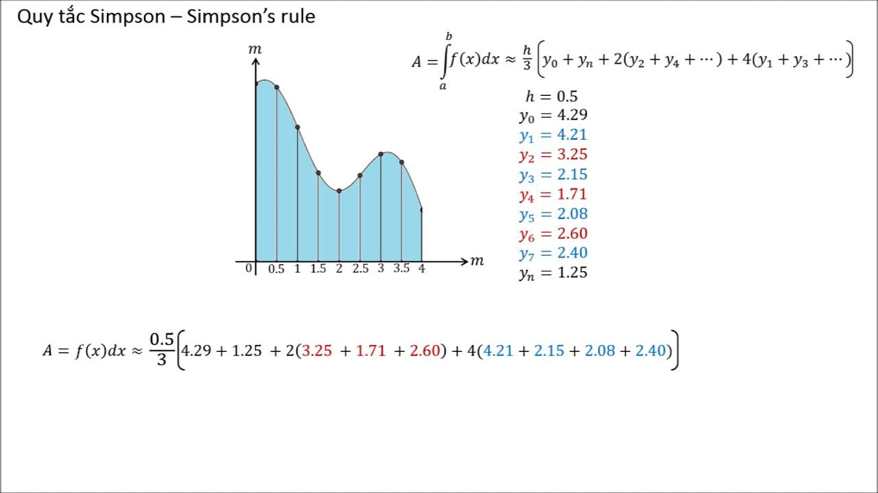 (Bài 328)[Toán học] Quy tắc Simpson-Simpson's rule