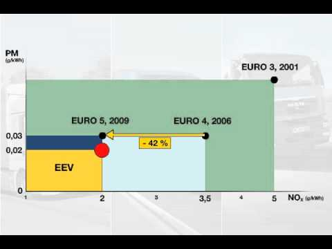 Emissions limits set by the Euro standard and EEV