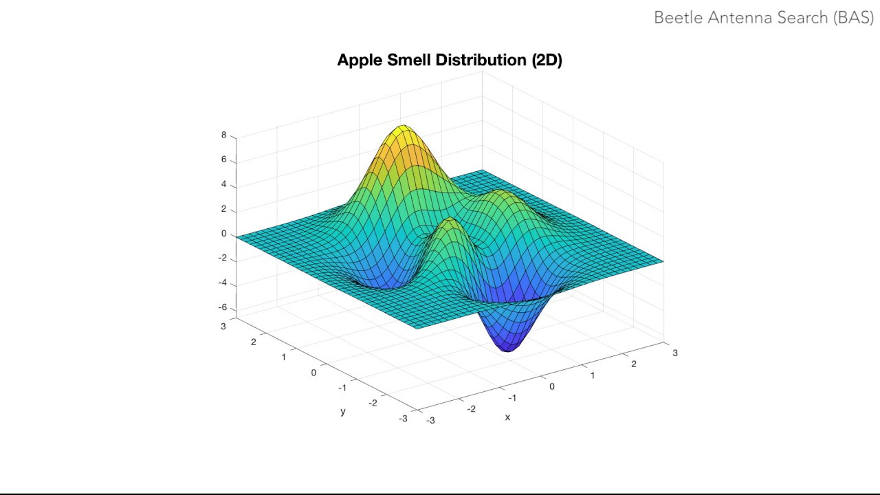Beetle Antennae Search (BAS) - an Alternative to PSO with Improved  Performance for Meta-Optimization