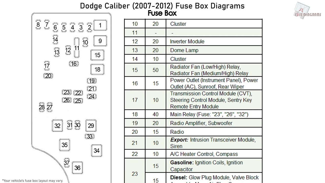 [DIAGRAM_38ZD]  Dodge Caliber (2007-2012) Fuse Box Diagrams - YouTube | Dodge Fuse Box Problem |  | YouTube