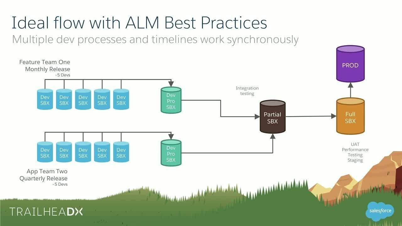 Image result for alm salesforce