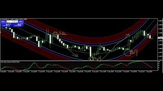 Best Forex Trading Signals 2018- 200 Forex Pips Daily Forex Signal Service 7 AUG REVIEW
