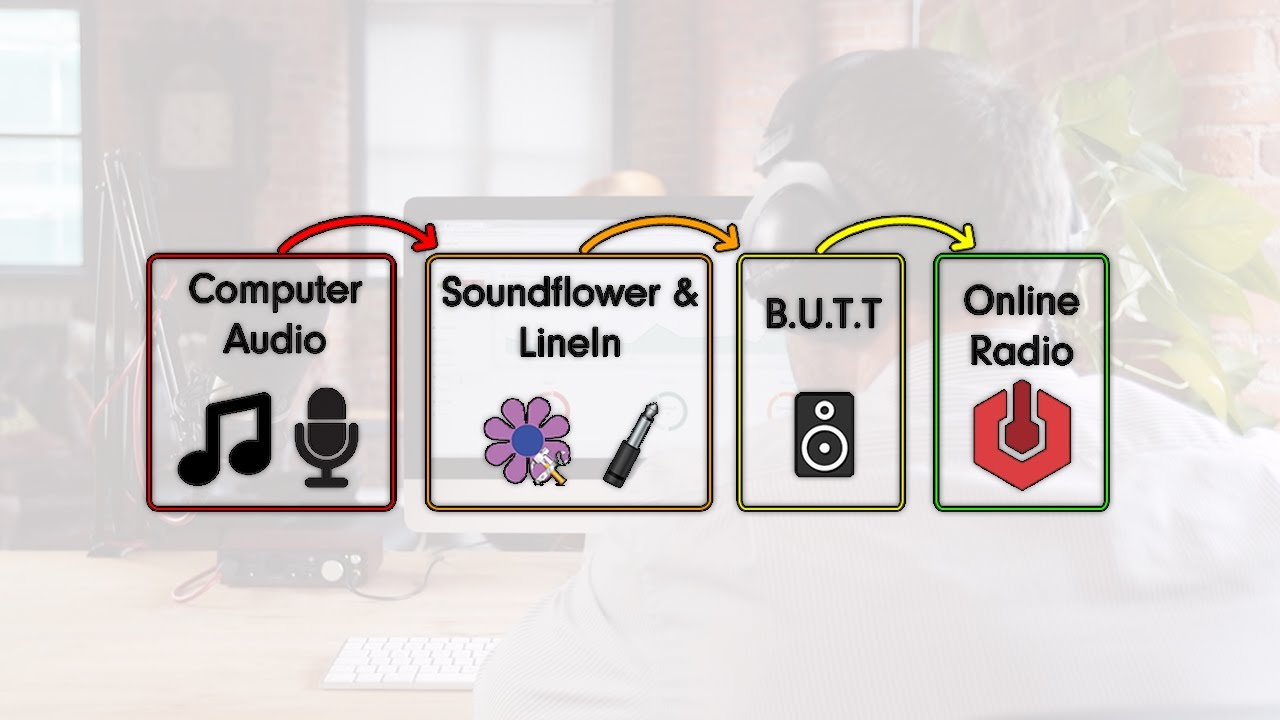 Broadcast All Audio from Your Mac Computer | Radio co Help