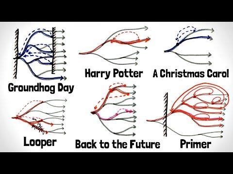 Time Travel in Fiction Rundown