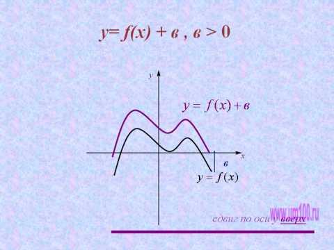 Гипербола и парабола Теория и подробно разобранные