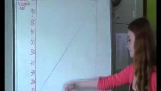 economie filmpje Lorenz curve
