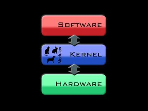 What is Kernel ? | Small Explanation