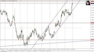 Forex Analysis, 3-7 July, My Trades Results and Entry Points for Main Pairs, Gold