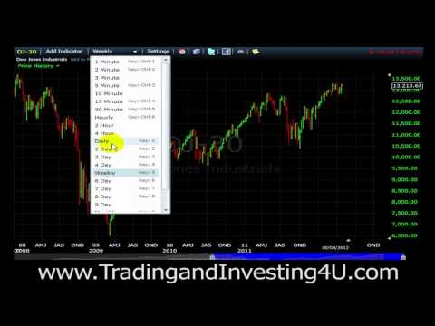 Daily Stock Market Update DOW JONES - April 30, 2012