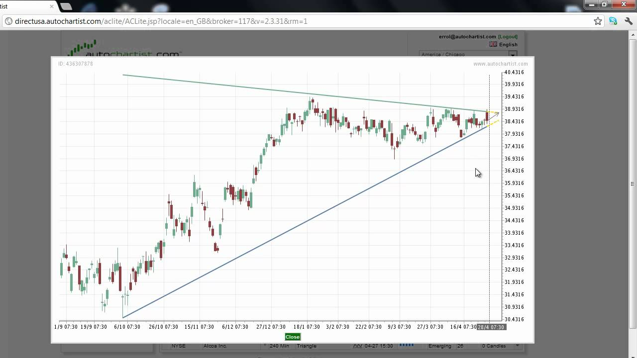 Technical Analysis Of Stock Trends A Look At The Best Stock Trend