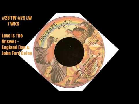 Cashbox Singles April 21, 1979 Top 40